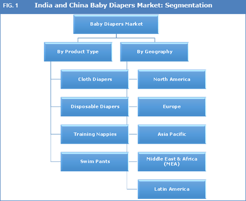 00ca2f640eed1 India and China Baby Diapers Market Share