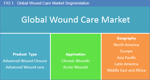 wound-care-market