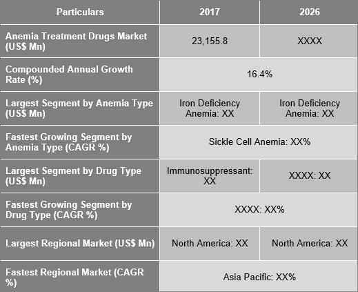 Anemia Treatment Drugs Market