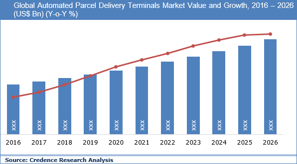 Automated Parcel Delivery Terminals Market