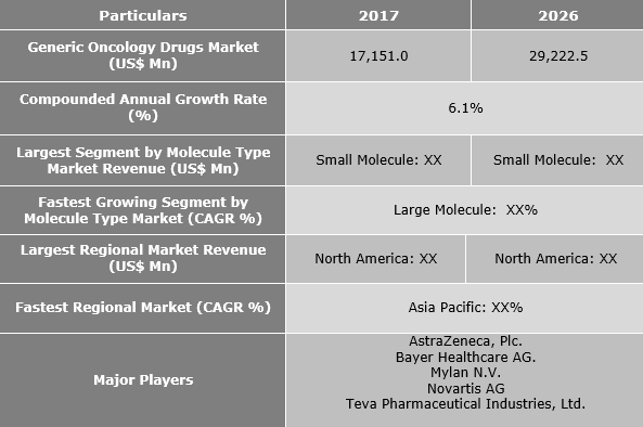 Generic Oncology Drugs Market is expected to reach US$ 29,222.5 Mn by 2026 - Credence Research