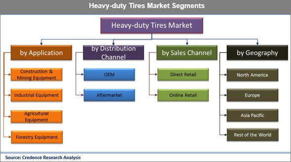 Heavy-duty Tires Market