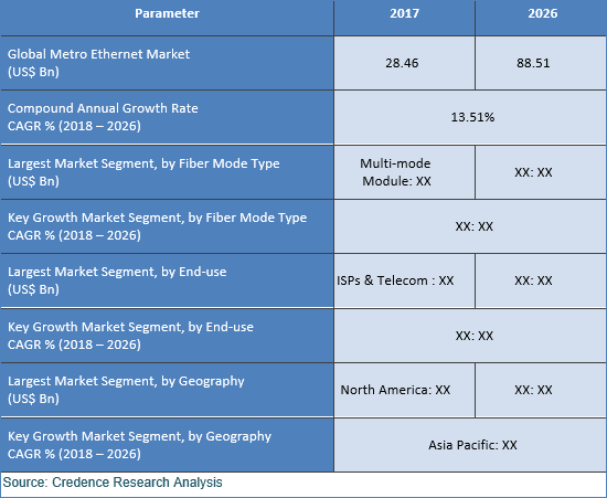 Metro Ethernet Market