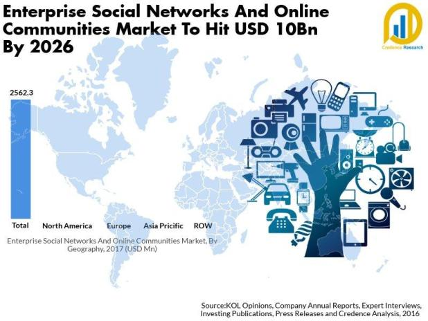 Enterprise Social Networks And Online Communities Market
