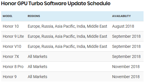 Huawei Honor GPU Turbo Software Update