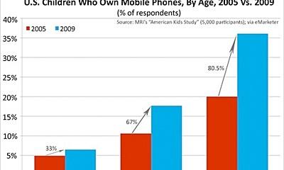 children-cellphones