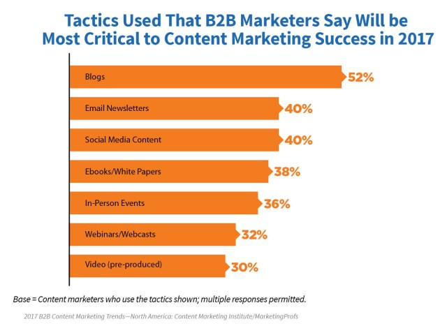 2017_B2B_Research_29 A Brighter Future In Content Marketing: New 2017 Research Proves That There Is Success In Content Marketing