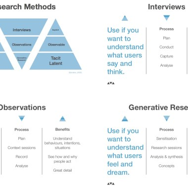 Intro to user research in 4 videos: better interviews to generative techniques