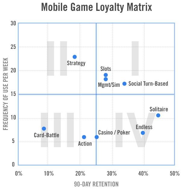 Games loyalty matrix