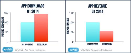 iOS-GP-revenue-downloads-app annie
