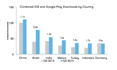 emerging-markets-downloads-app-annie