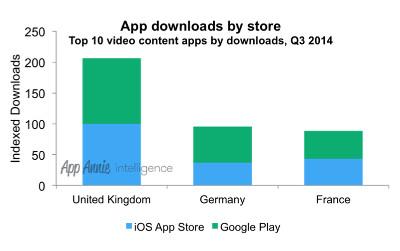 video-app-downloads-app-annie