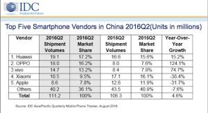 IDC China smartphone Q2