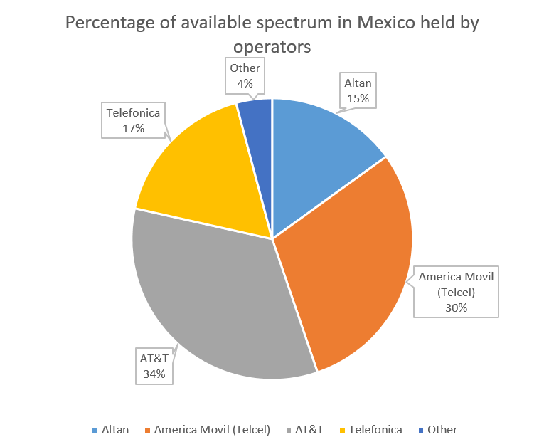 AT&T, Telefonica increase Mexico spectrum holdings - Mobile