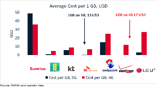 Intelligence Brief: How much will we pay for 5G? – Mobile