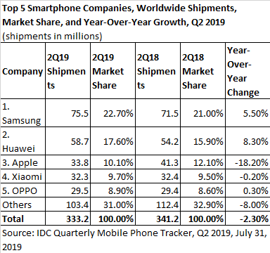 Smartphone shipments stablised in Q2 - Mobile World Live