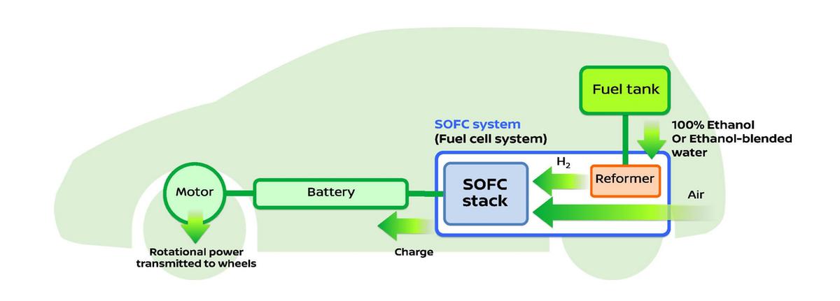 La pile à combustible au bioéthanol selon Nissan