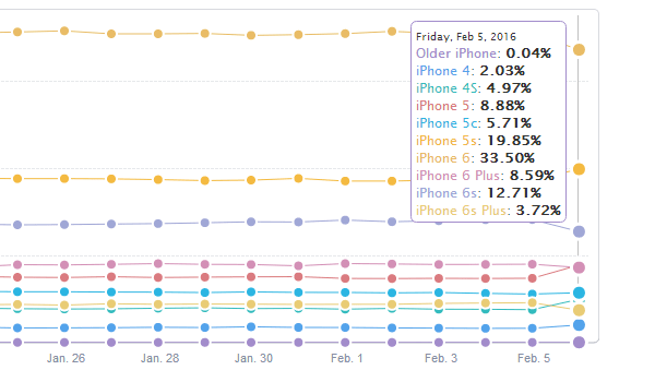 iPhone-statistics