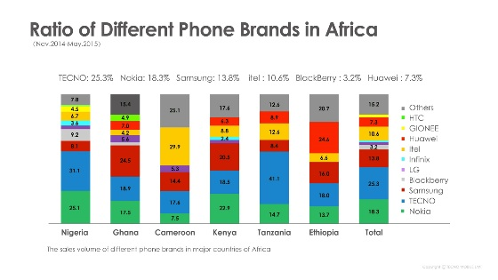 ratio of different phone brands in africa