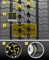 SP 346 | гуми Dunlop за товарни автомобили