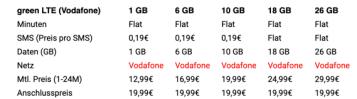 green LTE Vodafone Jan 2020