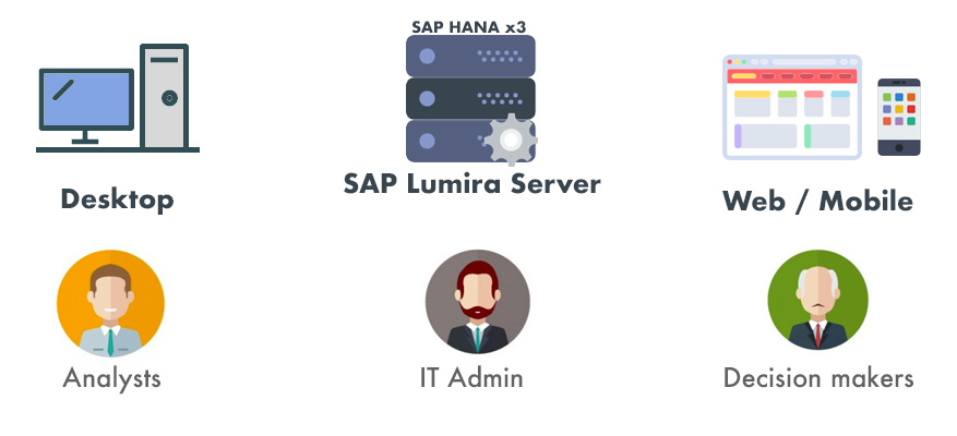 Integrate SAP Lumira