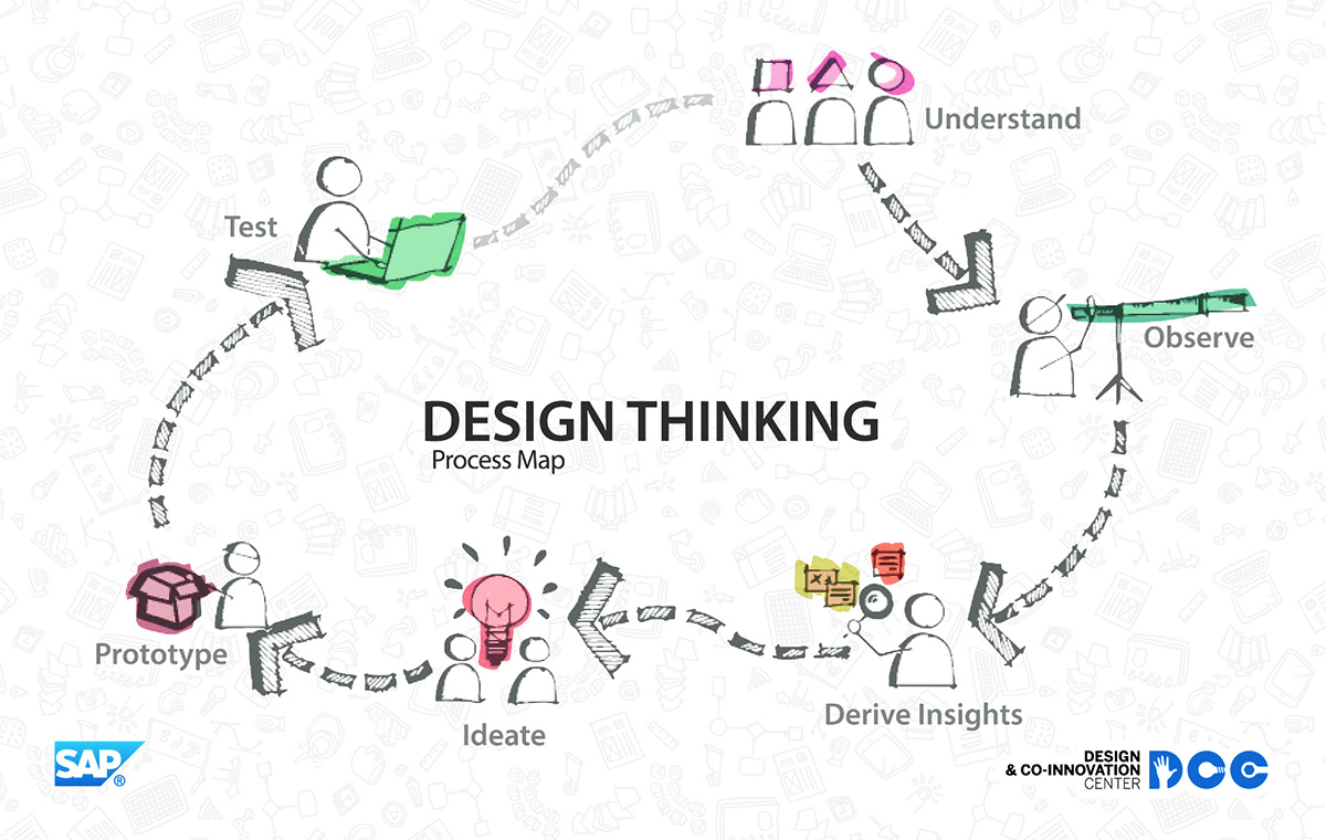 sap-design-thinking-process-map