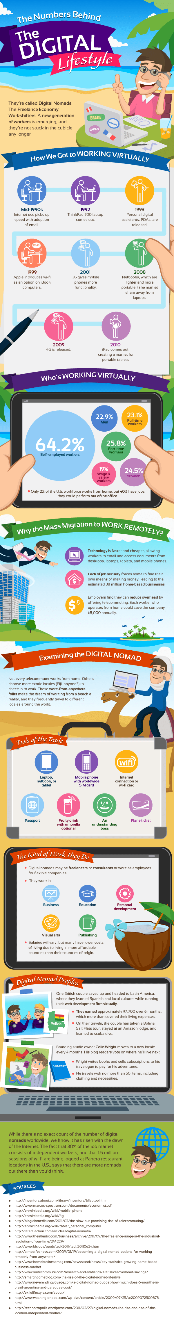 digital lifestyle infographic