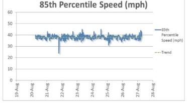 85th percentile speed