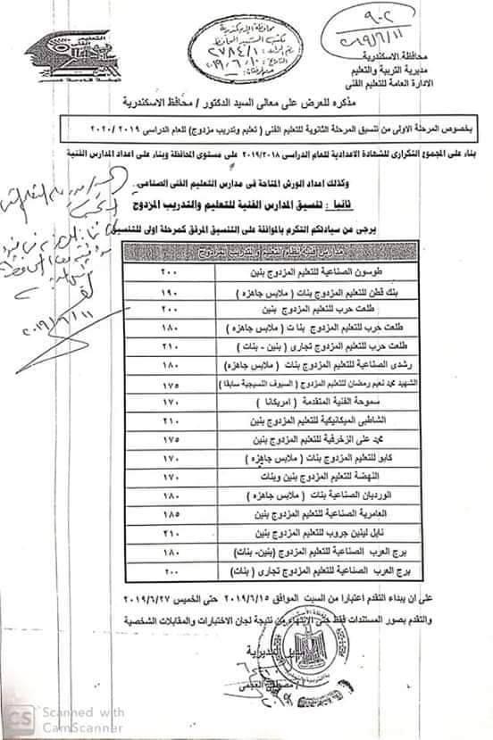 قرار تنسيق الثانوي الفني بالإسكندرية