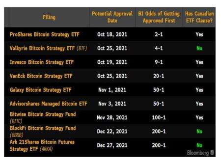 Bitcoin Futures ETFs May Boost Cash and Carry Yields