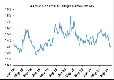 Hedge Funds Slash Faang Exposure to Two-Year Low Before Earnings