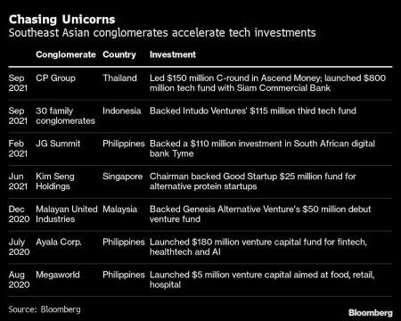 Richest Families in Southeast Asia Scout for the Next Unicorn