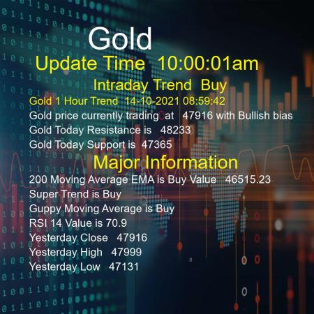 Gold Trend Today 14/10/2021