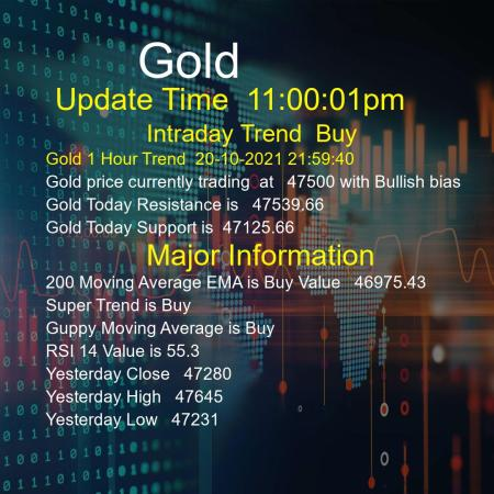 Gold Trend Today 20/10/2021