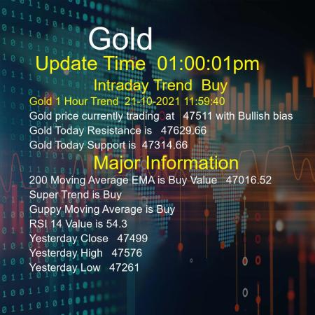Gold Trend Today 21/10/2021