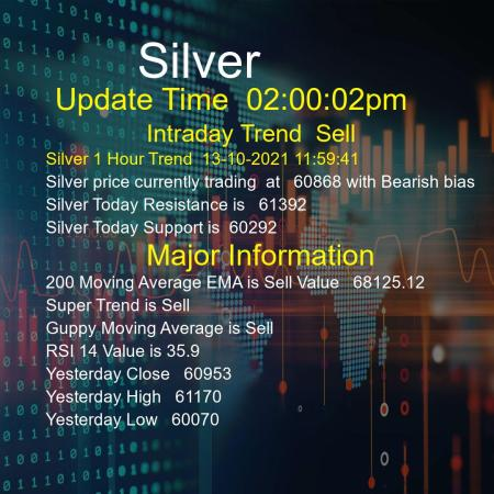 Silver Trend Today 13/10/2021