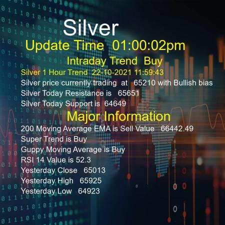 Silver Trend Today 22/10/2021