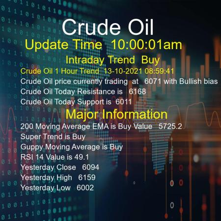 Crude Oil Trend Today 13/10/2021