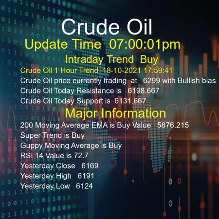 Crude Oil Trend Today 18/10/2021
