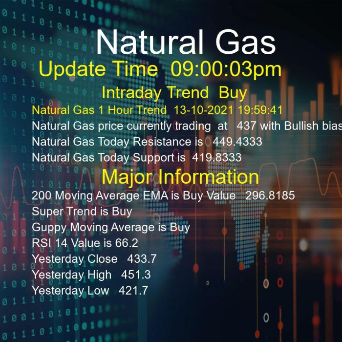 Natural Gas Trend Today 13/10/2021