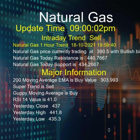 Natural Gas Trend Today 18/10/2021