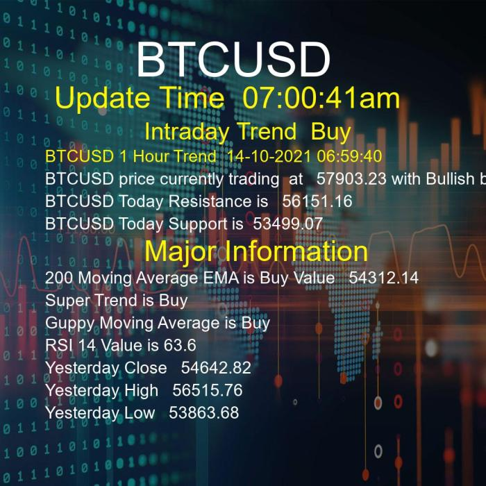 BTCUSD Trend Today 14/10/2021