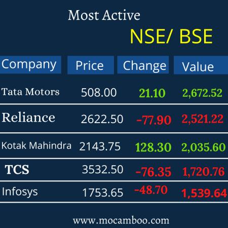 Most Active Stocks Tata Motors, Reliance, Kotak Mahindra, TCS, Infosys,