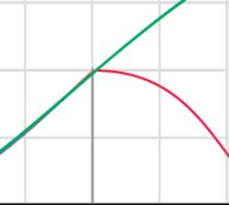 Hoe kun je segmenteren op trendgevoeligheid?