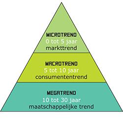 Modarium klein beeld van de trendpiramide bij hoe trends werken