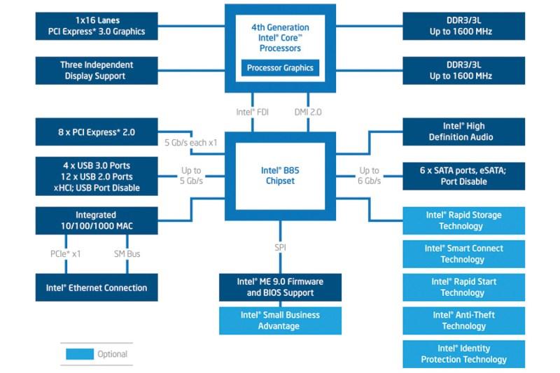 b85-chipset-diagram-3x2