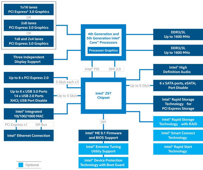 Official Intel Z97 Chipset Diagram