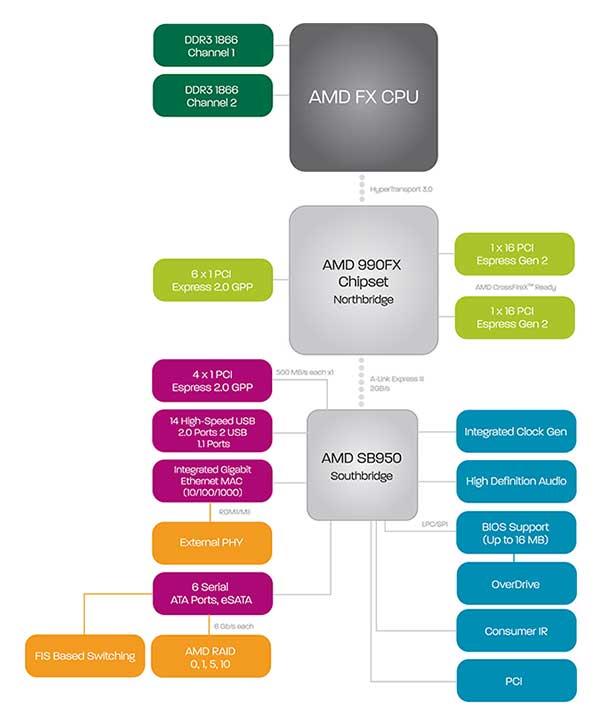 AMD 990FX Block Diagram