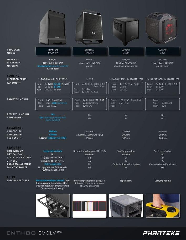 Evolv-IT_comparison